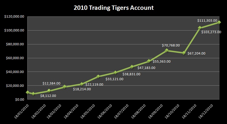 2010 Trading Tigers Account